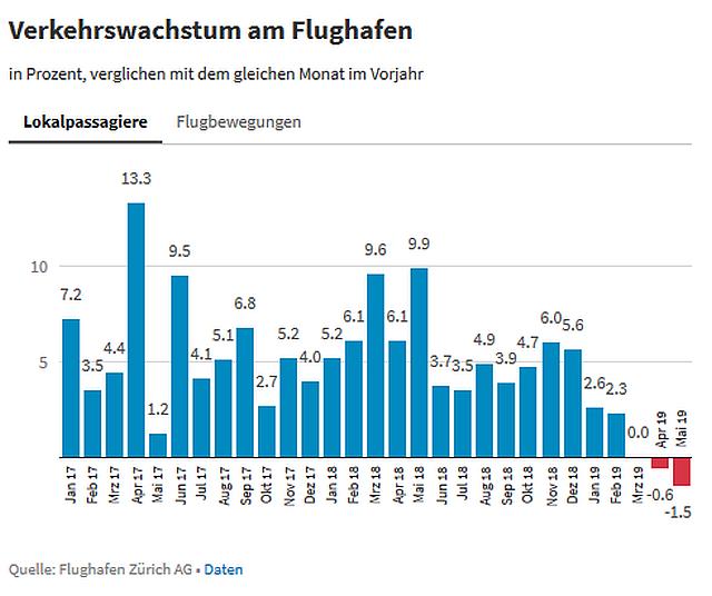 Verkehrswachstum am Flughafen