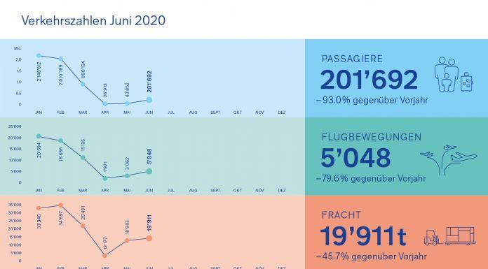 Verkehrszahlen Juni 2020